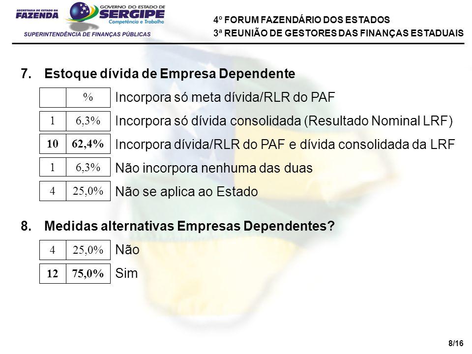 7.Estoque dívida de Empresa Dependente Incorpora só meta dívida/RLR do PAF Incorpora só dívida consolidada (Resultado Nominal LRF) Incorpora dívida/RLR do PAF e dívida consolidada da LRF Não incorpora nenhuma das duas Não se aplica ao Estado % 6,3%1 62,4%10 6,3%1 25,0%4 8.Medidas alternativas Empresas Dependentes.