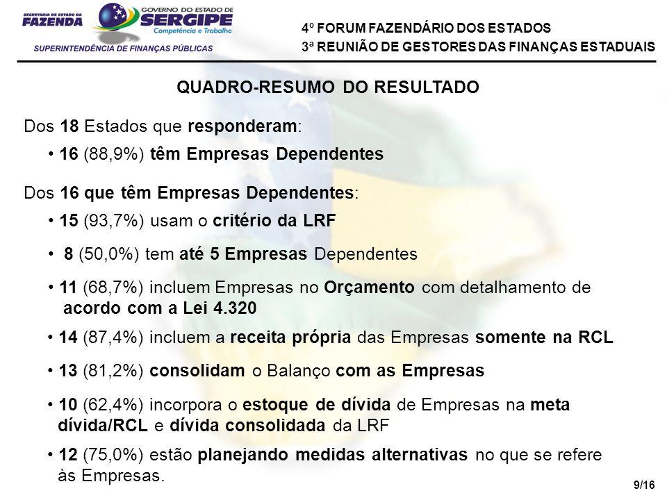 4º FORUM FAZENDÁRIO DOS ESTADOS 3ª REUNIÃO DE GESTORES DAS FINANÇAS ESTADUAIS QUADRO-RESUMO DO RESULTADO Dos 18 Estados que responderam: 16 (88,9%) têm Empresas Dependentes Dos 16 que têm Empresas Dependentes: 15 (93,7%) usam o critério da LRF 8 (50,0%) tem até 5 Empresas Dependentes 11 (68,7%) incluem Empresas no Orçamento com detalhamento de acordo com a Lei 4.320 14 (87,4%) incluem a receita própria das Empresas somente na RCL 13 (81,2%) consolidam o Balanço com as Empresas 10 (62,4%) incorpora o estoque de dívida de Empresas na meta dívida/RCL e dívida consolidada da LRF 12 (75,0%) estão planejando medidas alternativas no que se refere às Empresas.