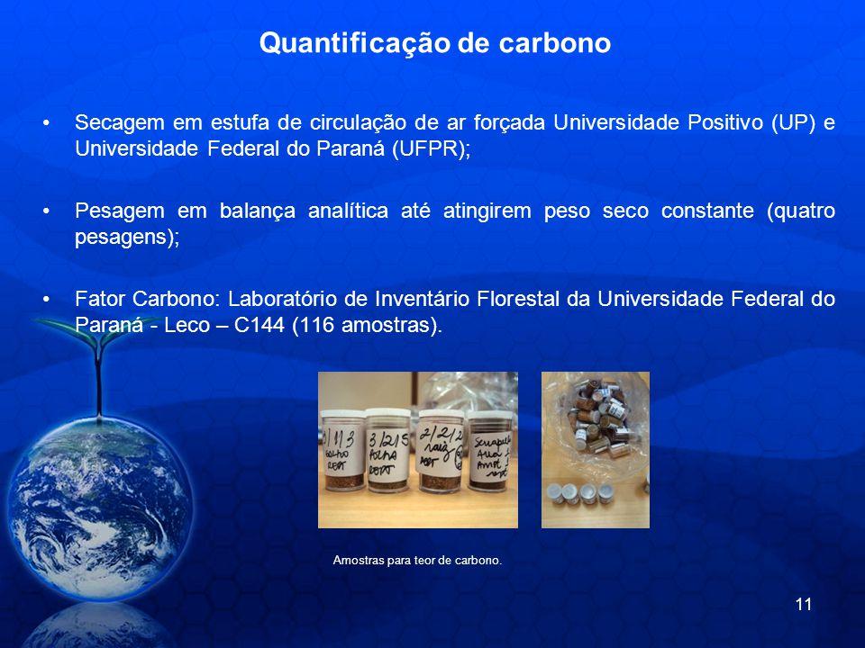 Quantificação de carbono Secagem em estufa de circulação de ar forçada Universidade Positivo (UP) e Universidade Federal do Paraná (UFPR); Pesagem em balança analítica até atingirem peso seco constante (quatro pesagens); Fator Carbono: Laboratório de Inventário Florestal da Universidade Federal do Paraná - Leco – C144 (116 amostras).