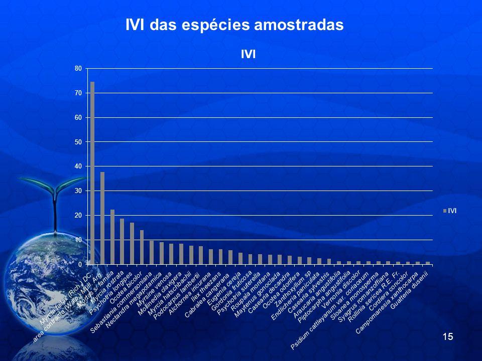 IVI das espécies amostradas 15