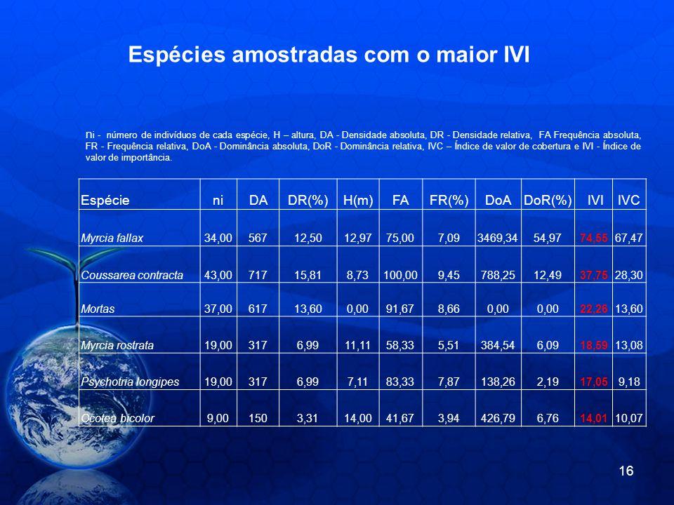 EspécieniDADR(%)H(m)FAFR(%)DoADoR(%) IVIIVC Myrcia fallax34,0056712,5012,9775,007,093469,3454,9774,5567,47 Coussarea contracta43,0071715,818,73100,009