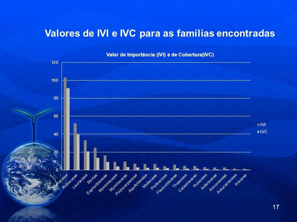 Valores de IVI e IVC para as famílias encontradas 17