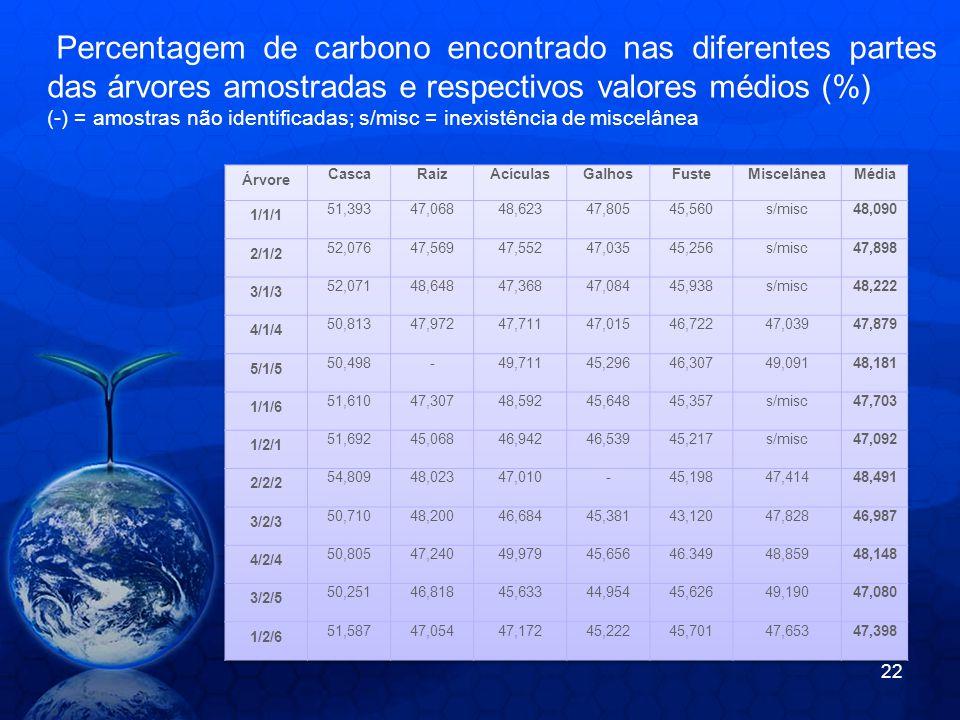 Percentagem de carbono encontrado nas diferentes partes das árvores amostradas e respectivos valores médios (%) (-) = amostras não identificadas; s/mi