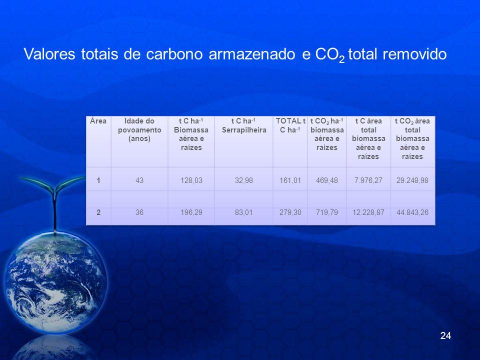 Valores totais de carbono armazenado e CO 2 total removido 24