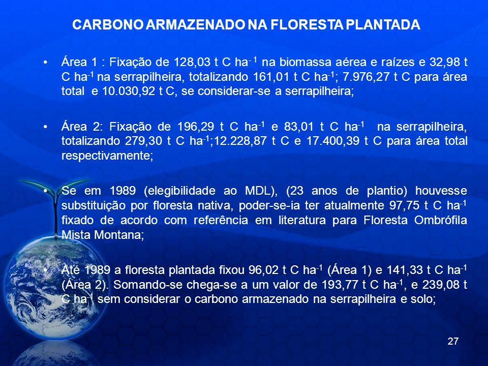 Área 1 : Fixação de 128,03 t C ha - 1 na biomassa aérea e raízes e 32,98 t C ha -1 na serrapilheira, totalizando 161,01 t C ha -1 ; 7.976,27 t C para área total e 10.030,92 t C, se considerar-se a serrapilheira; Área 2: Fixação de 196,29 t C ha -1 e 83,01 t C ha -1 na serrapilheira, totalizando 279,30 t C ha -1 ;12.228,87 t C e 17.400,39 t C para área total respectivamente; Se em 1989 (elegibilidade ao MDL), (23 anos de plantio) houvesse substituição por floresta nativa, poder-se-ia ter atualmente 97,75 t C ha -1 fixado de acordo com referência em literatura para Floresta Ombrófila Mista Montana; Até 1989 a floresta plantada fixou 96,02 t C ha -1 (Área 1) e 141,33 t C ha -1 (Área 2).