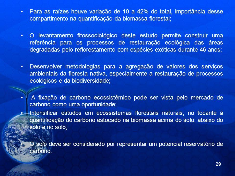 Para as raízes houve variação de 10 a 42% do total, importância desse compartimento na quantificação da biomassa florestal; O levantamento fitossociol