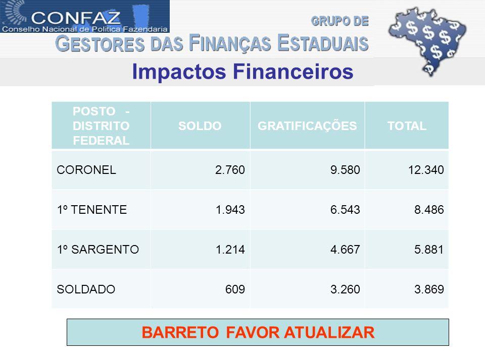 Impactos Financeiros POSTO - DISTRITO FEDERAL SOLDOGRATIFICAÇÕESTOTAL CORONEL2.7609.58012.340 1º TENENTE1.9436.5438.486 1º SARGENTO1.2144.6675.881 SOL