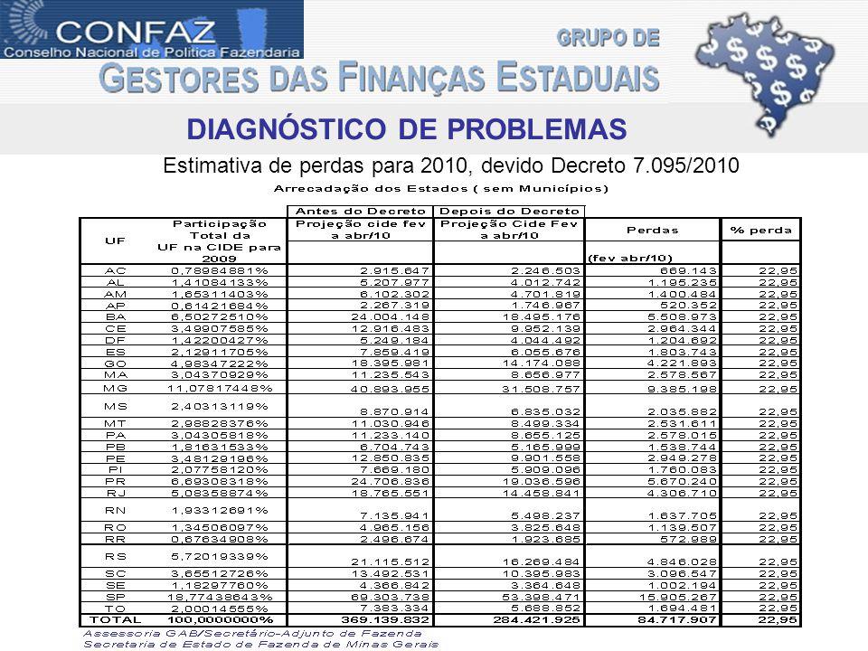 Estimativa de perdas para 2010, devido Decreto 7.095/2010 DIAGNÓSTICO DE PROBLEMAS