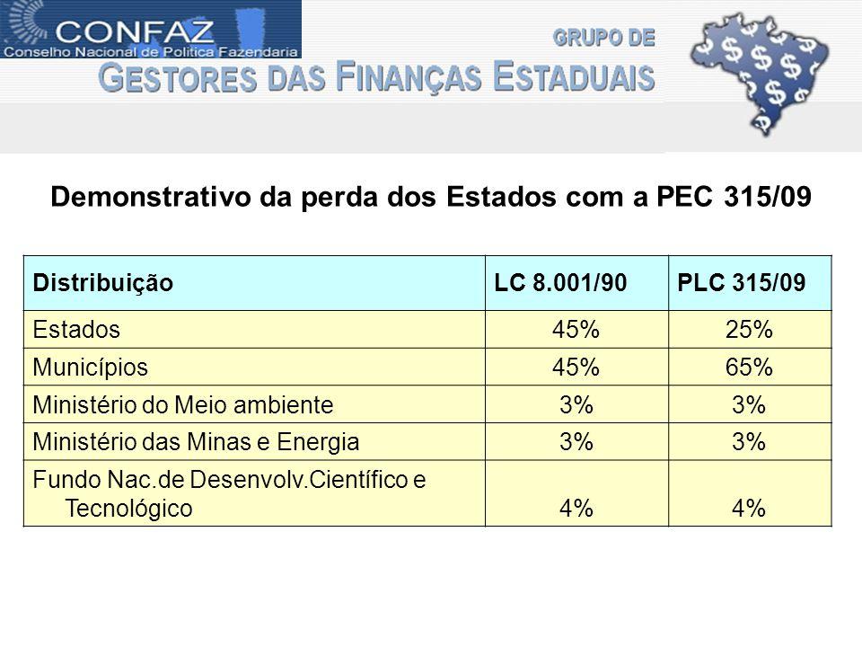 Demonstrativo da perda dos Estados com a PEC 315/09 DistribuiçãoLC 8.001/90PLC 315/09 Estados45%25% Municípios45%65% Ministério do Meio ambiente3% Min