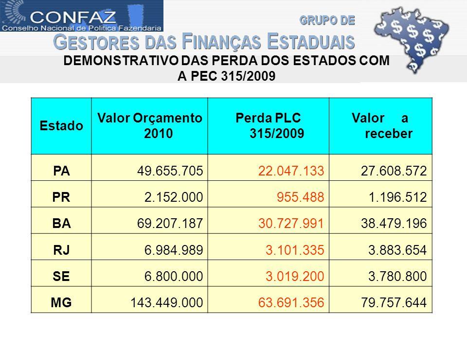 DEMONSTRATIVO DAS PERDA DOS ESTADOS COM A PEC 315/2009 Estado Valor Orçamento 2010 Perda PLC 315/2009 Valor a receber PA49.655.705 22.047.133 27.608.5