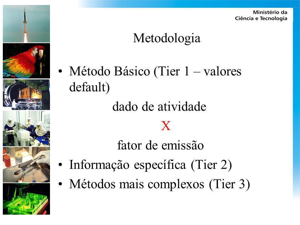 Metodologia Método Básico (Tier 1 – valores default) dado de atividade X fator de emissão Informação específica (Tier 2) Métodos mais complexos (Tier