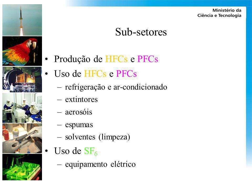 Sub-setores Produção de HFCs e PFCs Uso de HFCs e PFCs –refrigeração e ar-condicionado –extintores –aerosóis –espumas –solventes (limpeza) Uso de SF 6
