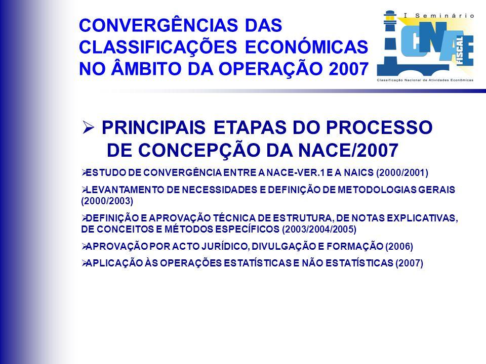 PRINCIPAIS ETAPAS DO PROCESSO DE CONCEPÇÃO DA NACE/2007 ESTUDO DE CONVERGÊNCIA ENTRE A NACE-VER.1 E A NAICS (2000/2001) LEVANTAMENTO DE NECESSIDADES E DEFINIÇÃO DE METODOLOGIAS GERAIS (2000/2003) DEFINIÇÃO E APROVAÇÃO TÉCNICA DE ESTRUTURA, DE NOTAS EXPLICATIVAS, DE CONCEITOS E MÉTODOS ESPECÍFICOS (2003/2004/2005) APROVAÇÃO POR ACTO JURÍDICO, DIVULGAÇÃO E FORMAÇÃO (2006) APLICAÇÃO ÀS OPERAÇÕES ESTATÍSTICAS E NÃO ESTATÍSTICAS (2007) CONVERGÊNCIAS DAS CLASSIFICAÇÕES ECONÓMICAS NO ÂMBITO DA OPERAÇÃO 2007