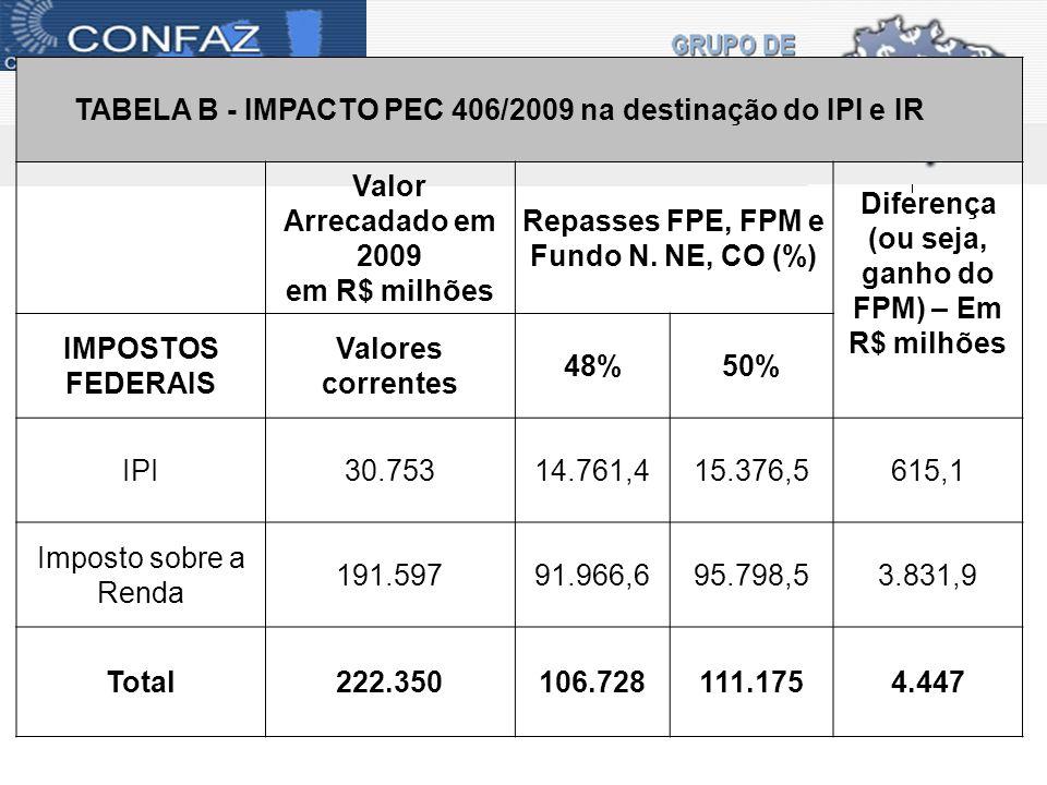 TABELA B - IMPACTO PEC 406/2009 na destinação do IPI e IR Valor Arrecadado em 2009 em R$ milhões Repasses FPE, FPM e Fundo N.