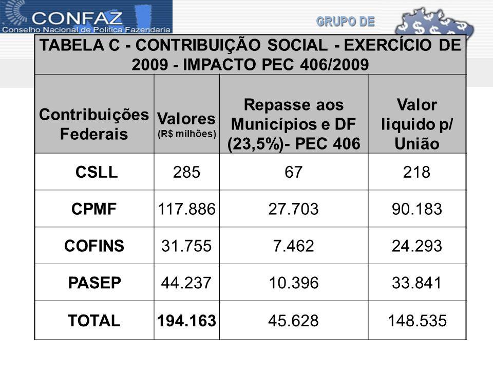 TABELA C - CONTRIBUIÇÃO SOCIAL - EXERCÍCIO DE 2009 - IMPACTO PEC 406/2009 Contribuições Federais Valores (R$ milhões) Repasse aos Municípios e DF (23,5%)- PEC 406 Valor liquido p/ União CSLL28567218 CPMF117.88627.70390.183 COFINS31.7557.46224.293 PASEP44.23710.39633.841 TOTAL194.16345.628148.535
