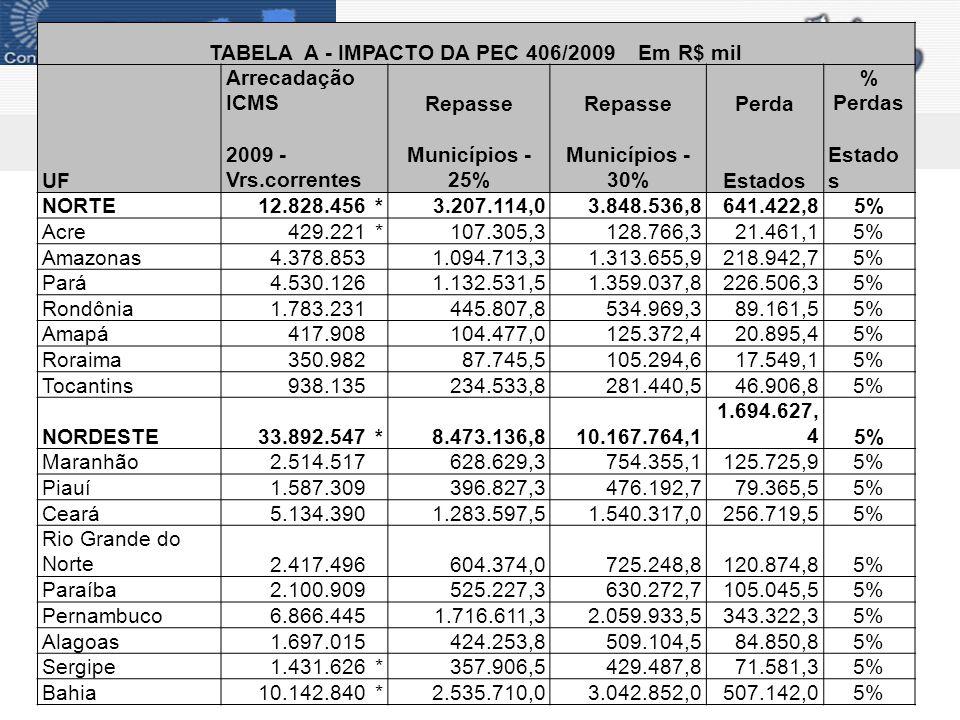 SUDESTE126.691.732*31.672.933,038.007.519,66.334.586,65% Minas Gerais22.348.797 5.587.199,36.704.639,11.117.439,95% Espírito Santo6.670.459 1.667.614,82.001.137,7333.523,05% Rio de Janeiro19.100.299 4.775.074,85.730.089,7955.015,05% São Paulo78.572.177*19.643.044,323.571.653,13.928.608,95% SUL35.950.672 8.987.668,010.785.201,61.797.533,65% Paraná12.335.639 3.083.909,83.700.691,7616.782,05% Santa Catarina8.528.362 2.132.090,52.558.508,6426.418,15% Rio Grande do Sul15.086.671 3.771.667,84.526.001,3754.333,65% CENTRO-OESTE20.006.943*5.001.735,86.002.082,91.000.347,25% Mato Grosso5.016.124 1.254.031,01.504.837,2250.806,25% Mato Grosso do Sul4.278.743 1.069.685,81.283.622,9213.937,25% Goiás6.717.040*1.679.260,02.015.112,0335.852,05% Distrito Federal3.995.036*998.759,01.198.510,8199.751,85% BRASIL229.370.350*57.342.587,568.811.105,011.468.517,55%