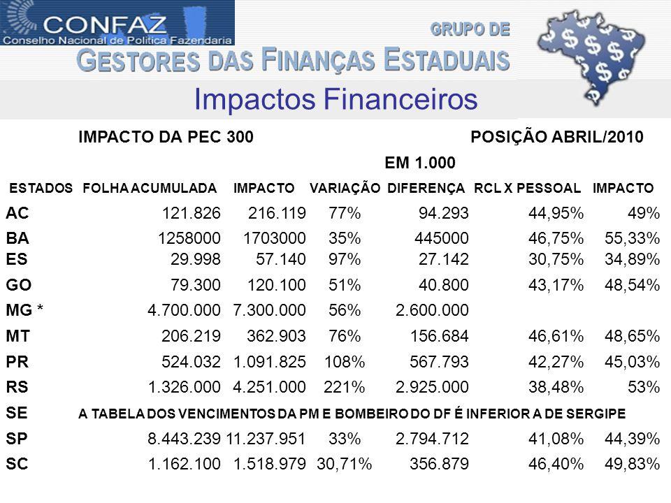 Impactos Financeiros IMPACTO DA PEC 300POSIÇÃO ABRIL/2010 EM 1.000 ESTADOSFOLHA ACUMULADAIMPACTOVARIAÇÃODIFERENÇARCL X PESSOALIMPACTO AC121.826216.11977%94.29344,95%49% BA1258000170300035%44500046,75%55,33% ES29.99857.14097%27.14230,75%34,89% GO79.300120.10051%40.80043,17%48,54% MG *4.700.0007.300.00056%2.600.000 MT206.219362.90376%156.68446,61%48,65% PR524.0321.091.825108%567.79342,27%45,03% RS1.326.0004.251.000221%2.925.00038,48%53% SE A TABELA DOS VENCIMENTOS DA PM E BOMBEIRO DO DF É INFERIOR A DE SERGIPE SP8.443.23911.237.95133%2.794.71241,08%44,39% SC1.162.1001.518.97930,71%356.87946,40%49,83%