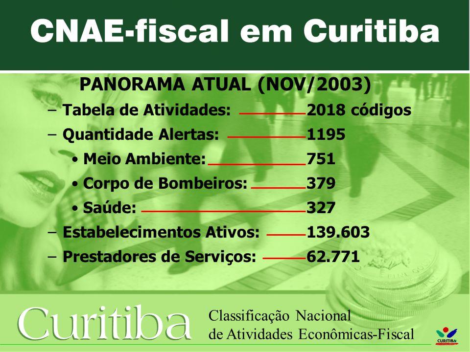 Curitiba Classificação Nacional de Atividades Econômicas-Fiscal CNAE-fiscal em Curitiba PANORAMA ATUAL (NOV/2003) –Tabela de Atividades: 2018 códigos –Quantidade Alertas:1195 Meio Ambiente: 751 Corpo de Bombeiros: 379 Saúde: 327 –Estabelecimentos Ativos: 139.603 –Prestadores de Serviços: 62.771
