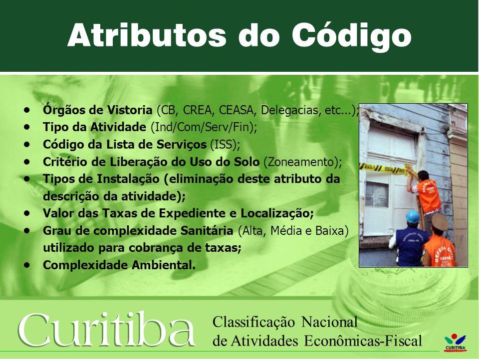 Curitiba Classificação Nacional de Atividades Econômicas-Fiscal Órgãos de Vistoria (CB, CREA, CEASA, Delegacias, etc...); Tipo da Atividade (Ind/Com/S