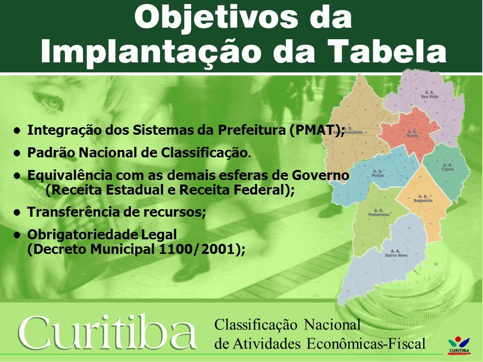 Curitiba Classificação Nacional de Atividades Econômicas-Fiscal Objetivos da Implantação da Tabela Integração dos Sistemas da Prefeitura (PMAT); Padrão Nacional de Classificação.