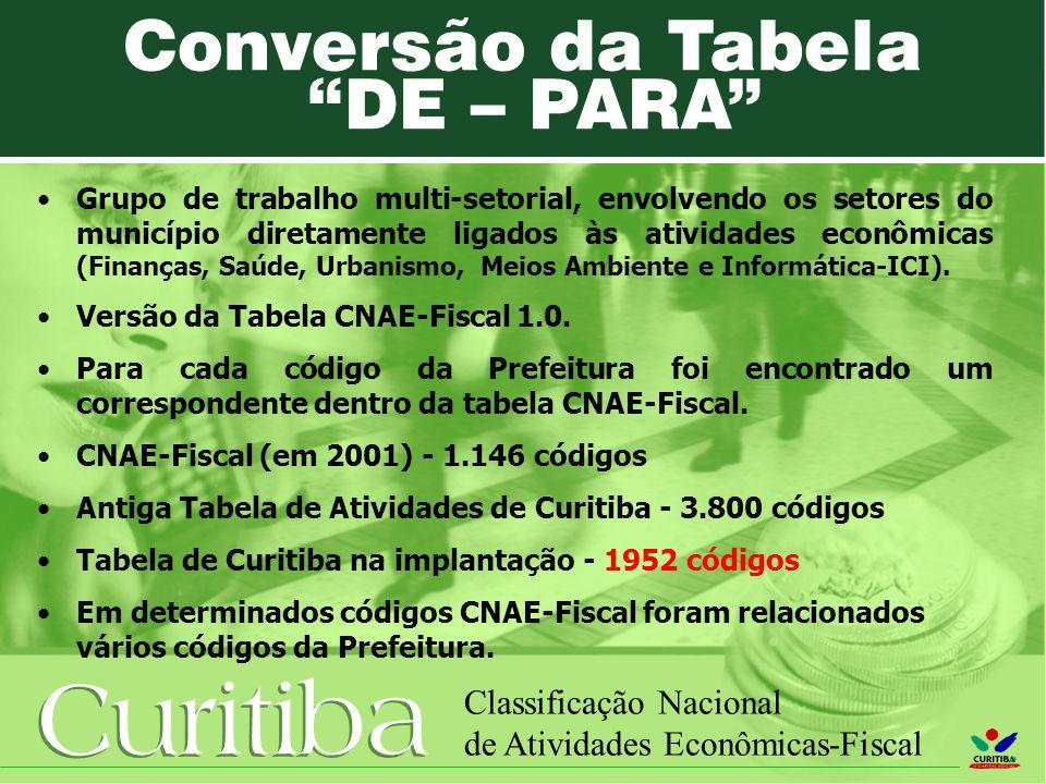 Curitiba Classificação Nacional de Atividades Econômicas-Fiscal Grupo de trabalho multi-setorial, envolvendo os setores do município diretamente ligad