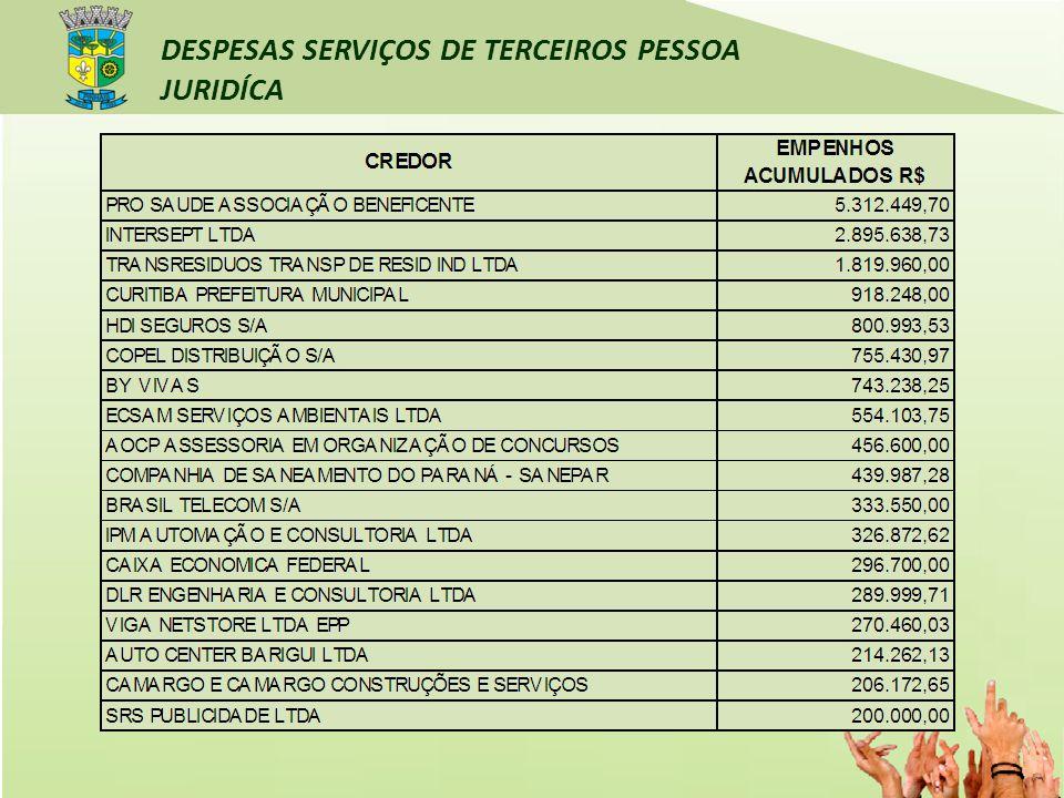 DESPESAS SERVIÇOS DE TERCEIROS PESSOA JURIDÍCA