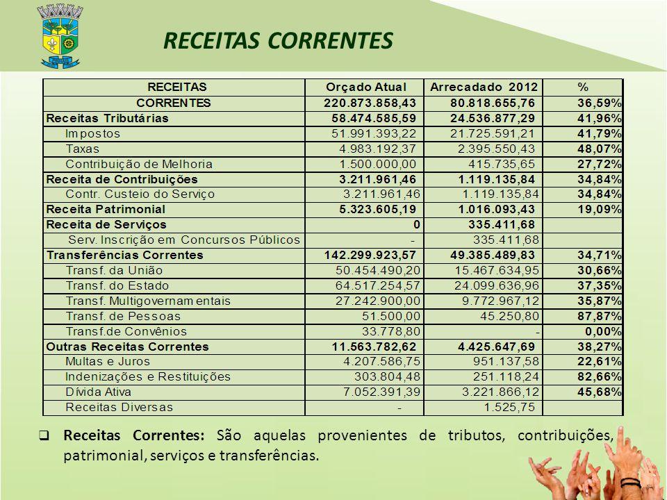 RECEITAS CORRENTES Receitas Correntes: São aquelas provenientes de tributos, contribuições, patrimonial, serviços e transferências.