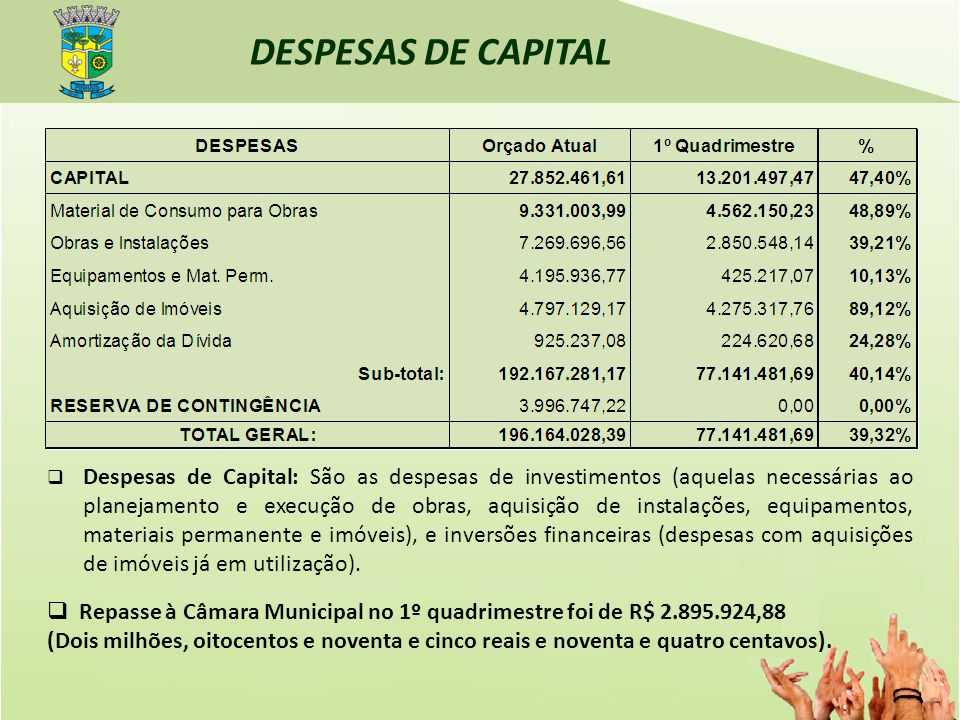 DESPESAS DE CAPITAL Repasse à Câmara Municipal no 1º quadrimestre foi de R$ 2.895.924,88 (Dois milhões, oitocentos e noventa e cinco reais e noventa e quatro centavos).