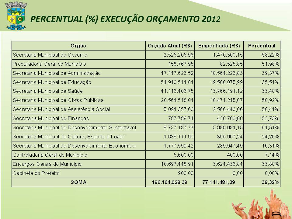 PERCENTUAL (%) EXECUÇÃO ORÇAMENTO 20 12