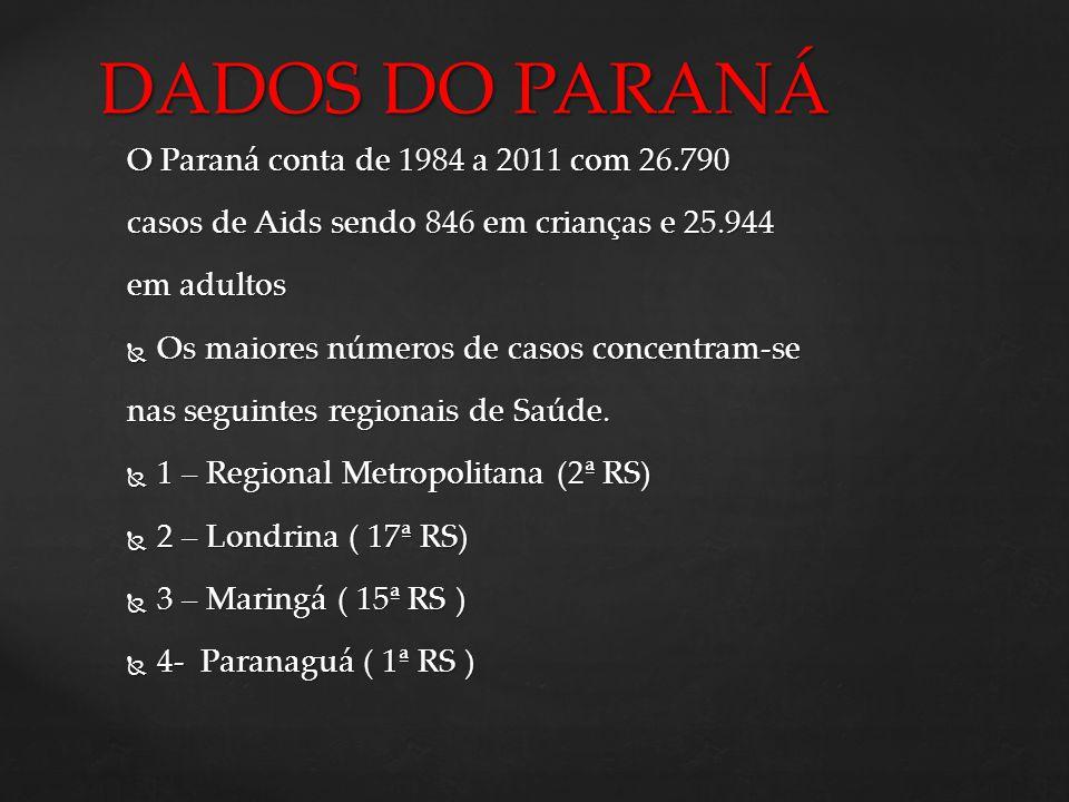 O Paraná conta de 1984 a 2011 com 26.790 casos de Aids sendo 846 em crianças e 25.944 em adultos Os maiores números de casos concentram-se Os maiores