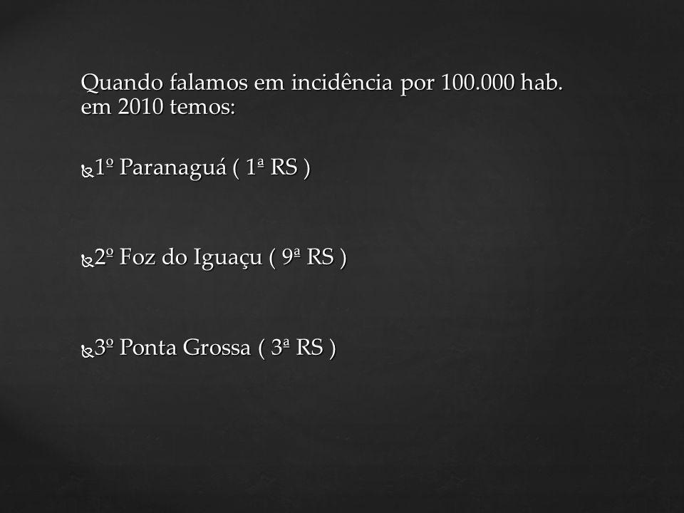 Quando falamos em incidência por 100.000 hab. em 2010 temos: 1º Paranaguá ( 1ª RS ) 1º Paranaguá ( 1ª RS ) 2º Foz do Iguaçu ( 9ª RS ) 2º Foz do Iguaçu