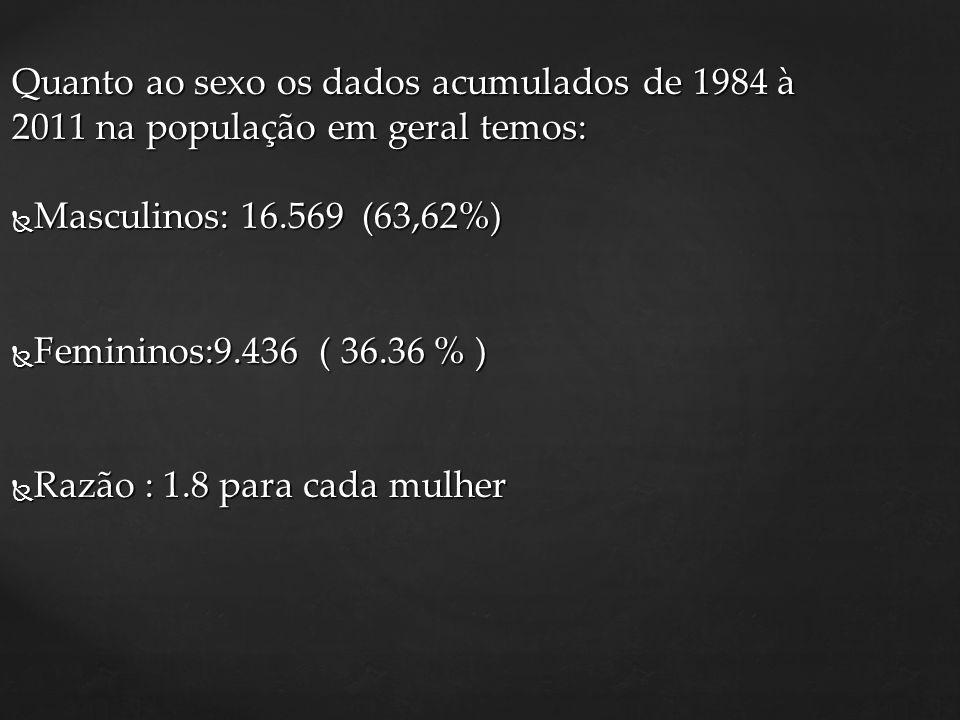 Quanto ao sexo os dados acumulados de 1984 à 2011 na população em geral temos: Masculinos: 16.569 (63,62%) Masculinos: 16.569 (63,62%) Femininos:9.436