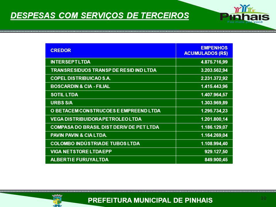 10 DESPESAS COM SERVIÇOS DE TERCEIROS PREFEITURA MUNICIPAL DE PINHAIS CREDOR EMPENHOS ACUMULADOS (R$) INTERSEPT LTDA4.875.716,99 TRANSRESIDUOS TRANSP
