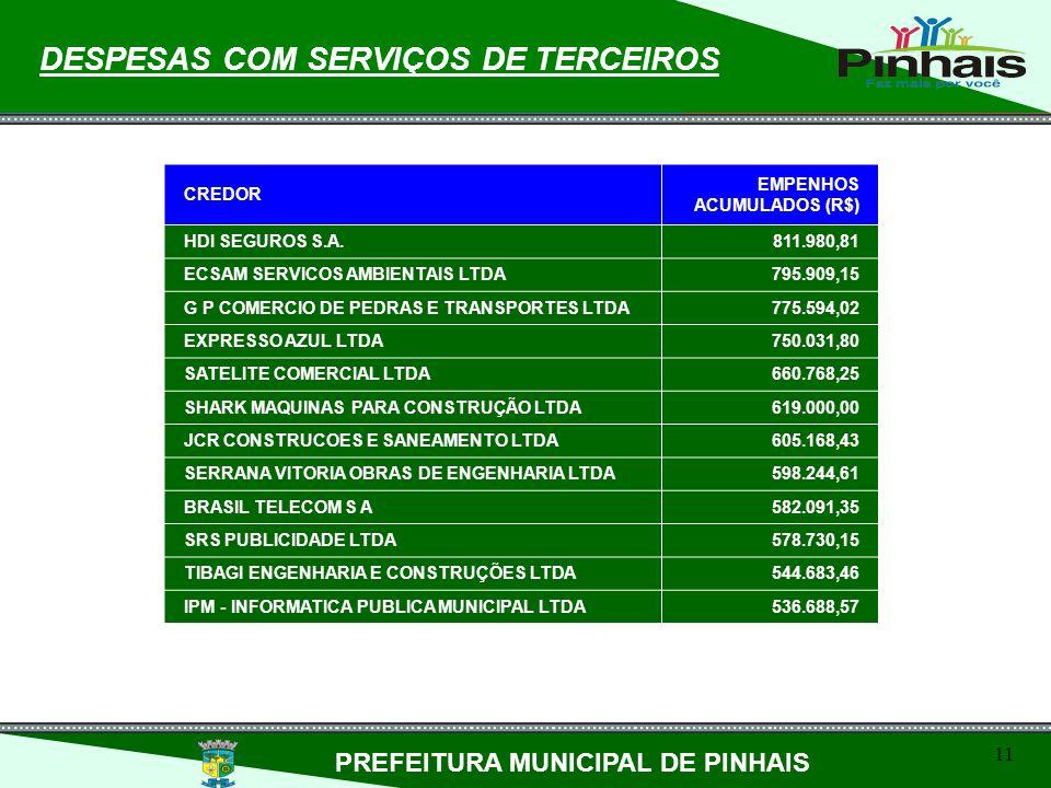 11 DESPESAS COM SERVIÇOS DE TERCEIROS PREFEITURA MUNICIPAL DE PINHAIS CREDOR EMPENHOS ACUMULADOS (R$) HDI SEGUROS S.A.811.980,81 ECSAM SERVICOS AMBIEN