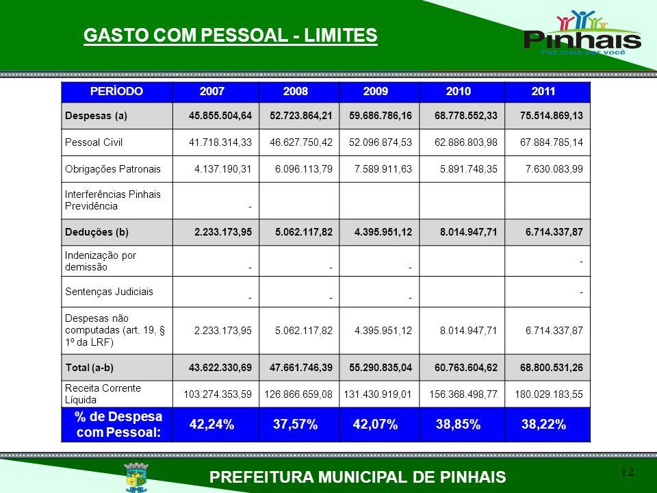 12 GASTO COM PESSOAL - LIMITES PREFEITURA MUNICIPAL DE PINHAIS PERÍODO20072008200920102011 Despesas (a)45.855.504,6452.723.864,2159.686.786,1668.778.5