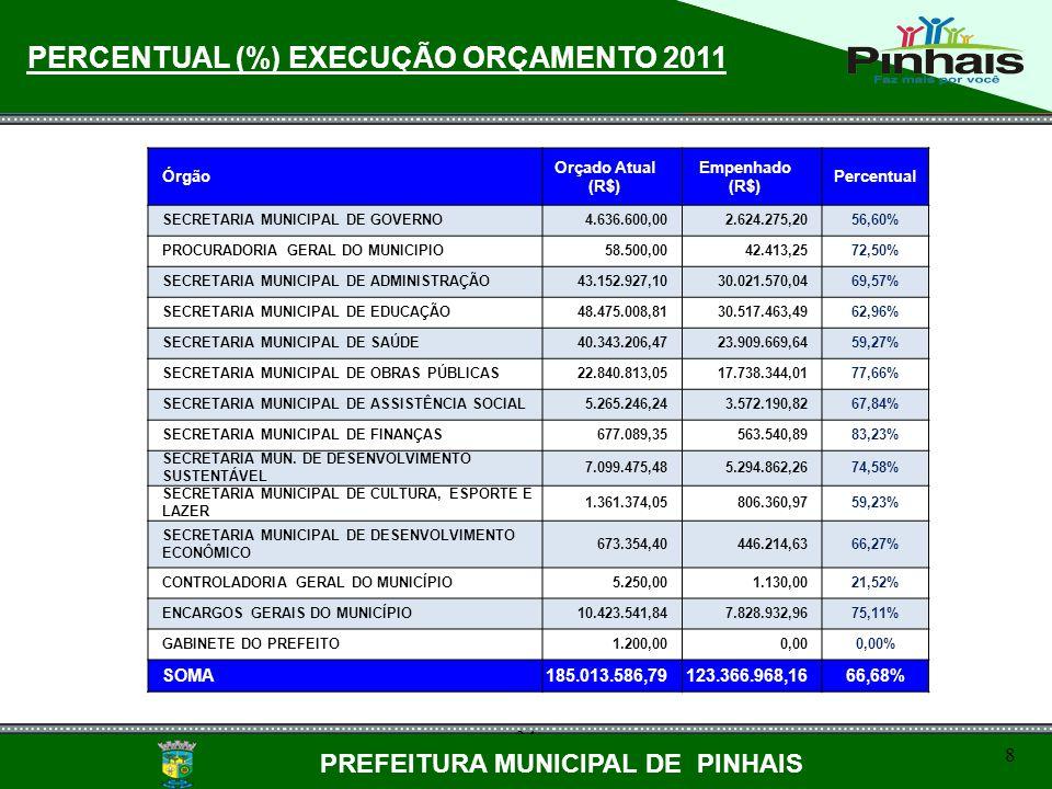 34 8 PREFEITURA MUNICIPAL DE PINHAIS 8 PERCENTUAL (%) EXECUÇÃO ORÇAMENTO 2011 Órgão Orçado Atual (R$) Empenhado (R$) Percentual SECRETARIA MUNICIPAL D