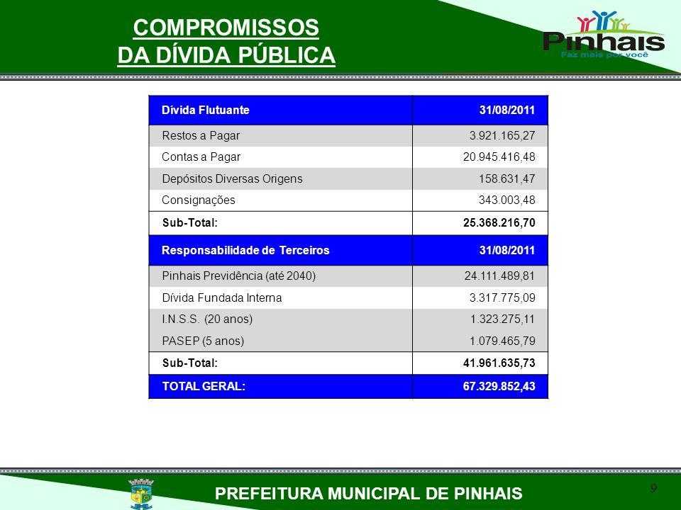 9 PREFEITURA MUNICIPAL DE PINHAIS COMPROMISSOS DA DÍVIDA PÚBLICA Dívida Flutuante31/08/2011 Restos a Pagar3.921.165,27 Contas a Pagar20.945.416,48 Dep
