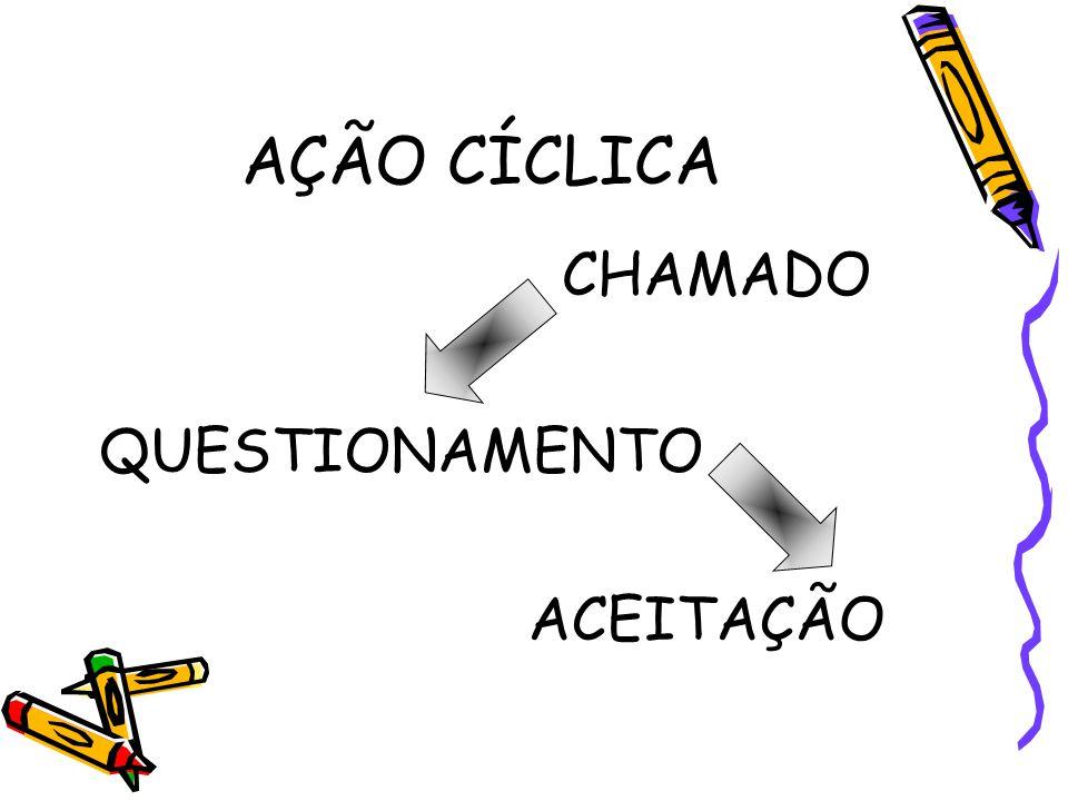 AÇÃO CÍCLICA QUESTIONAMENTO CHAMADO ACEITAÇÃO
