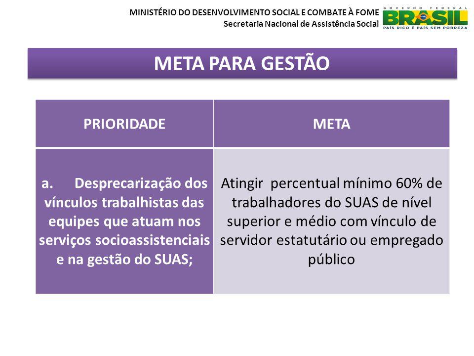 META PARA GESTÃO MINISTÉRIO DO DESENVOLVIMENTO SOCIAL E COMBATE À FOME Secretaria Nacional de Assistência Social PRIORIDADEMETA a.