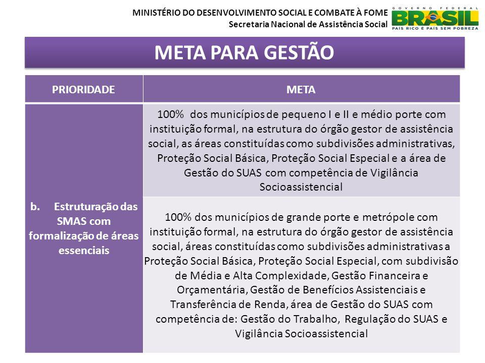 META PARA GESTÃO MINISTÉRIO DO DESENVOLVIMENTO SOCIAL E COMBATE À FOME Secretaria Nacional de Assistência Social PRIORIDADEMETA b. Estruturação das SM