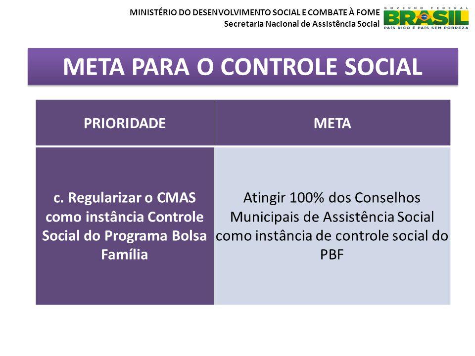 META PARA O CONTROLE SOCIAL MINISTÉRIO DO DESENVOLVIMENTO SOCIAL E COMBATE À FOME Secretaria Nacional de Assistência Social PRIORIDADEMETA c.