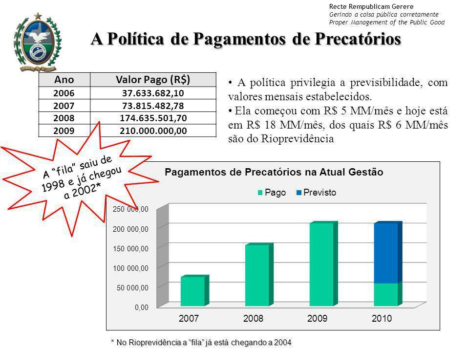 Recte Rempublicam Gerere Gerindo a coisa pública corretamente Proper Management of the Public Good AnoValor Pago (R$) 200637.633.682,10 200773.815.482