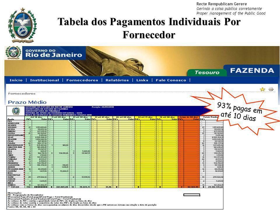 Recte Rempublicam Gerere Gerindo a coisa pública corretamente Proper Management of the Public Good Tabela dos Pagamentos Individuais Por Fornecedor 93