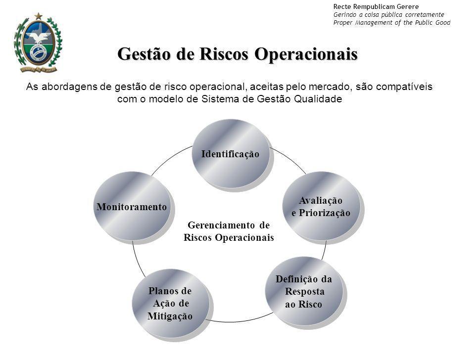 Recte Rempublicam Gerere Gerindo a coisa pública corretamente Proper Management of the Public Good Gestão de Riscos Operacionais Gerenciamento de Risc