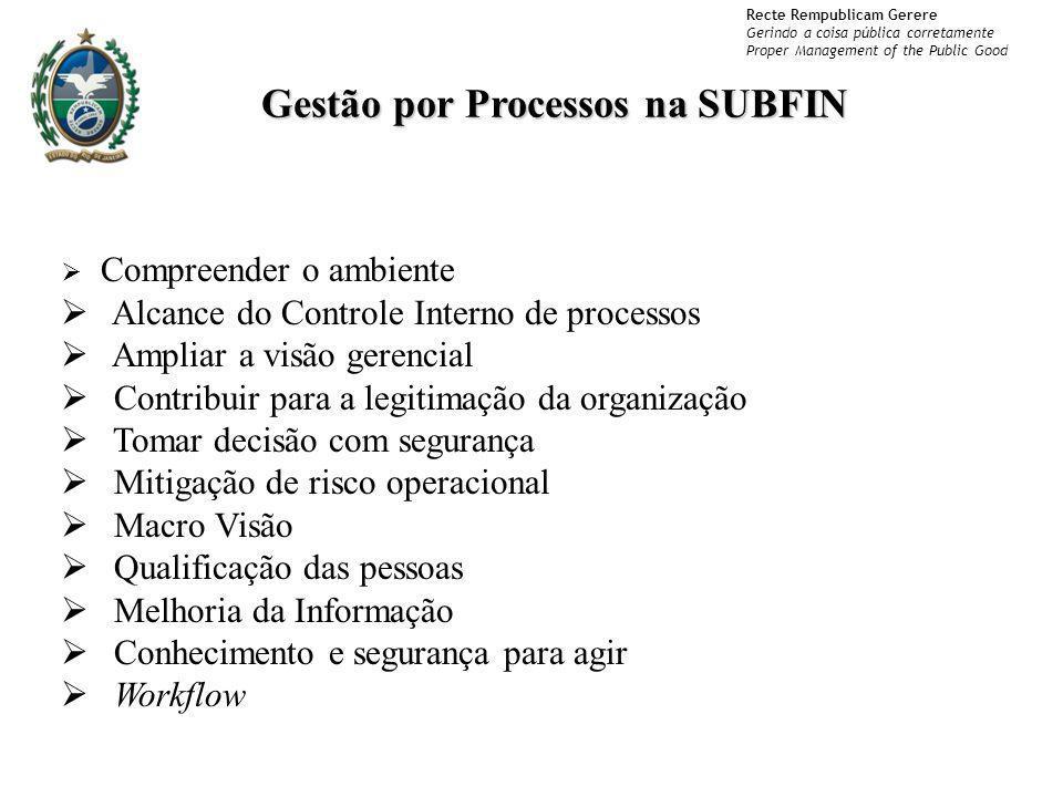 Recte Rempublicam Gerere Gerindo a coisa pública corretamente Proper Management of the Public Good Gestão por Processos na SUBFIN Compreender o ambien