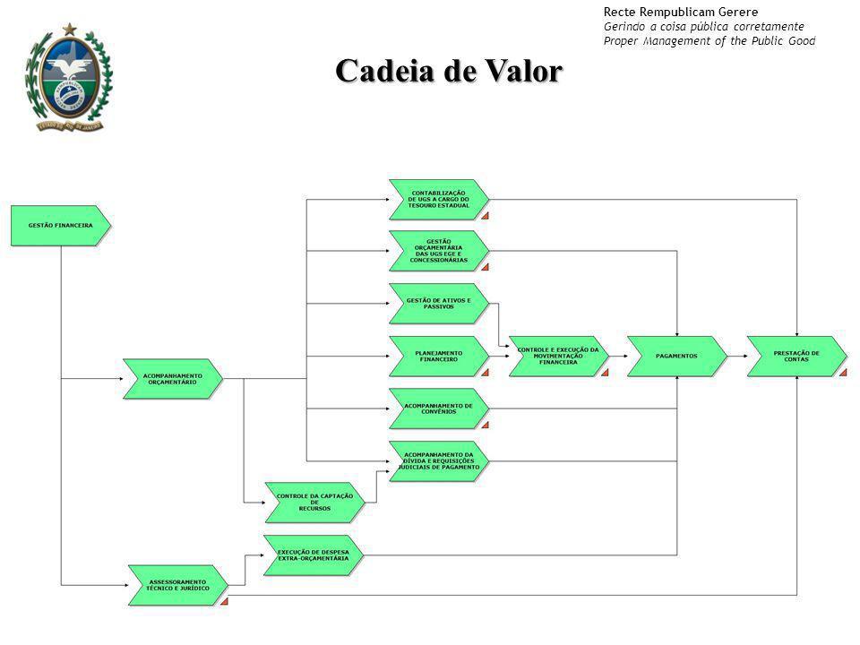 Recte Rempublicam Gerere Gerindo a coisa pública corretamente Proper Management of the Public Good Cadeia de Valor