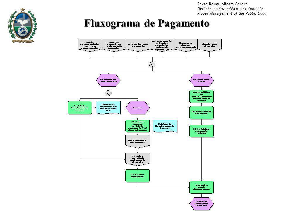 Recte Rempublicam Gerere Gerindo a coisa pública corretamente Proper Management of the Public Good Fluxograma de Pagamento