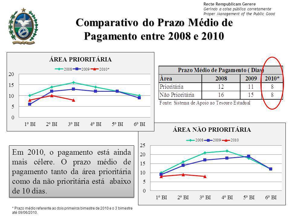 Recte Rempublicam Gerere Gerindo a coisa pública corretamente Proper Management of the Public Good Comparativo do Prazo Médio de Pagamento entre 2008