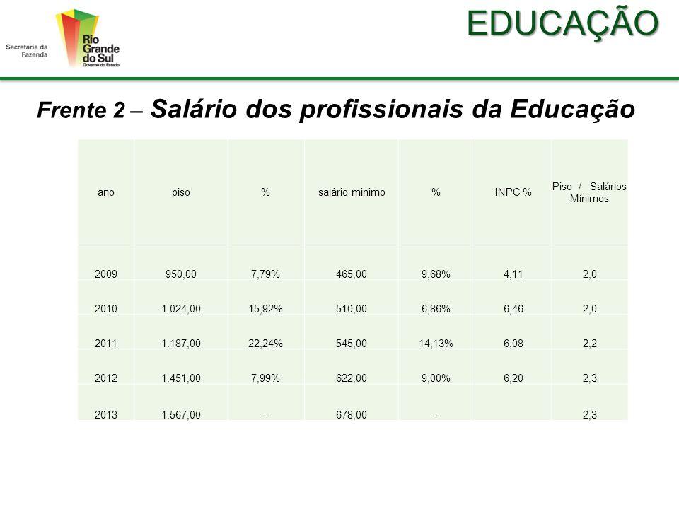 EDUCAÇÃO Frente 2 – Salário dos profissionais da Educação anopiso%salário minimo%INPC % Piso / Salários Mínimos 2009950,007,79%465,009,68%4,112,0 20101.024,0015,92%510,006,86%6,462,0 20111.187,0022,24%545,0014,13%6,082,2 20121.451,007,99%622,009,00%6,202,3 20131.567,00-678,00- 2,3