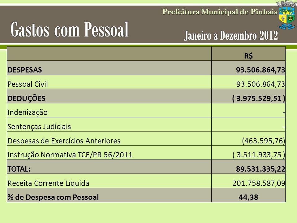 Prefeitura Municipal de Pinhais R$ DESPESAS93.506.864,73 Pessoal Civil 93.506.864,73 DEDUÇÕES ( 3.975.529,51 ) Indenização- Sentenças Judiciais- Despe